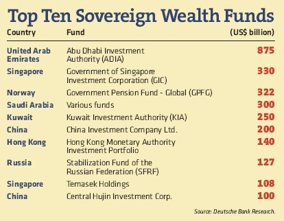 Investment In Nigeria's SWF To Commence In March 2013