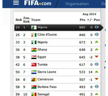 FIFA Ranking: Nigeria Moves To 3rd In Africa, 33rd Globally