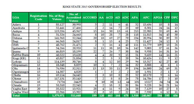 Kogi-State-2015-Governorship-Election-results
