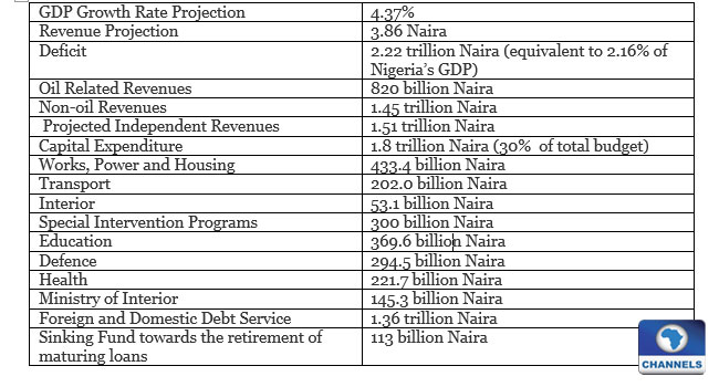 Breakdown Of Nigeria's 2016 Budget