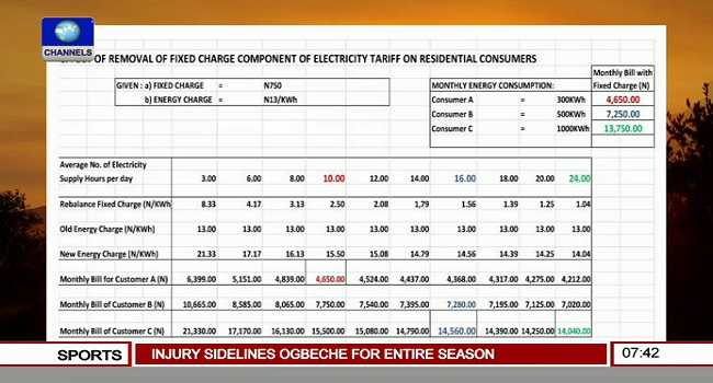 Fixed Charge Component of Electricity Tariff