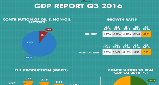 GDP: Nigerian Government Promises To Sustain Growth Seen In Non-oil Sector