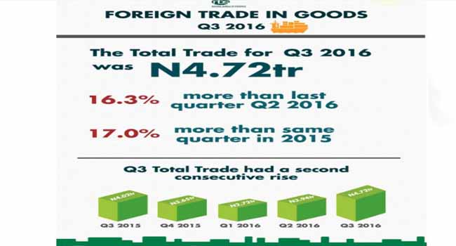 Nigeria's Trade Balance Improves By 16.3% In Third Quater