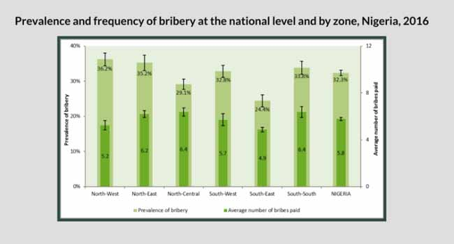 How Nigerians Spent N400bn On Bribe In One Year - NBS