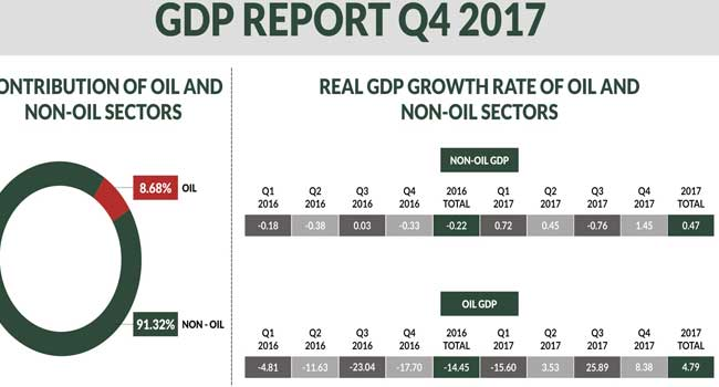 Nigeria's GDP Grows By 1.92%In Q4