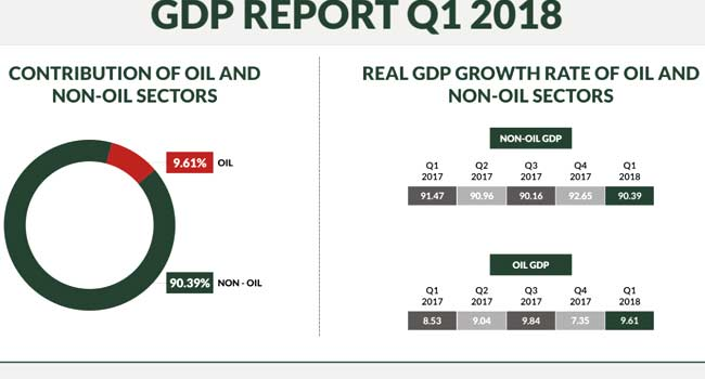 Nigeria's GDP Grows In First Quarter Of 2018