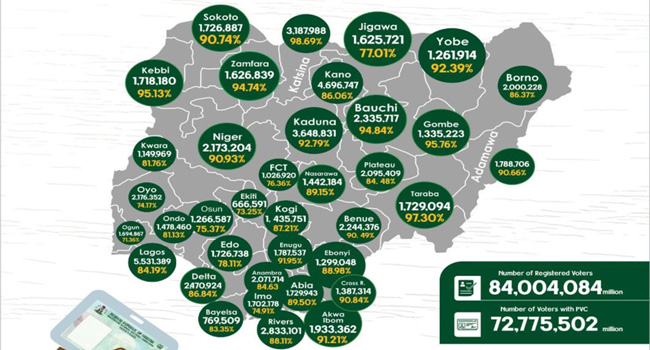 72.7 Million Nigerians Collected PVCs – INEC