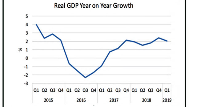Nigeria's GDP Records Slow Growth In 2019 First Quarter