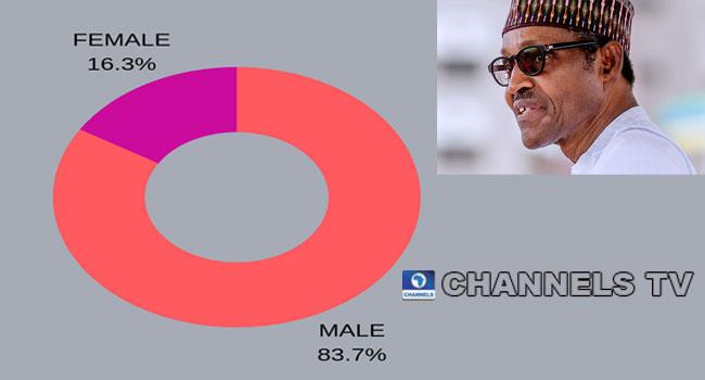 Breakdown Of Buhari's Ministerial List By Gender, Region
