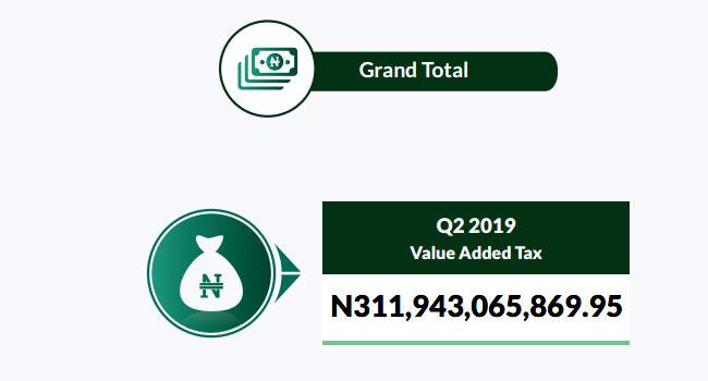 Nigeria's VAT Revenue Increases In 2019 Second Quarter