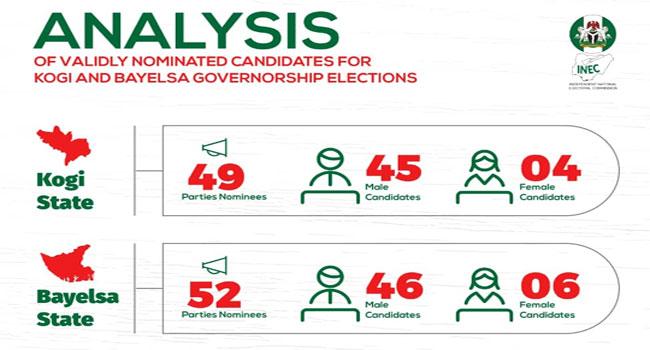 101 Candidates Nominated For Bayelsa, Kogi Polls – INEC