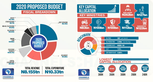 17 Key Capital Spending Allocations In The 2020 Budget