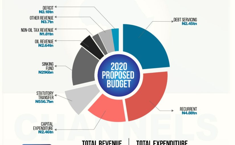 The Quick Figures From 2020 Budget Proposal