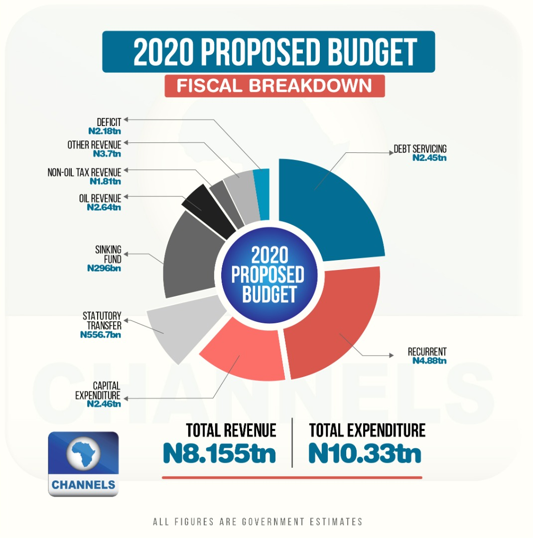 Proposed 2020 Budget