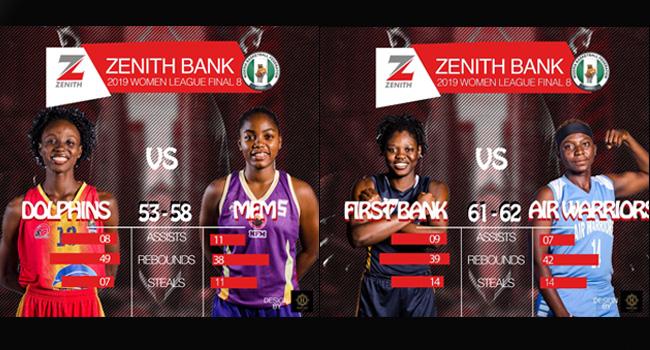 Zenith Bank Women Basketball League National Final 8: Air Warriors To Face MFM Queens
