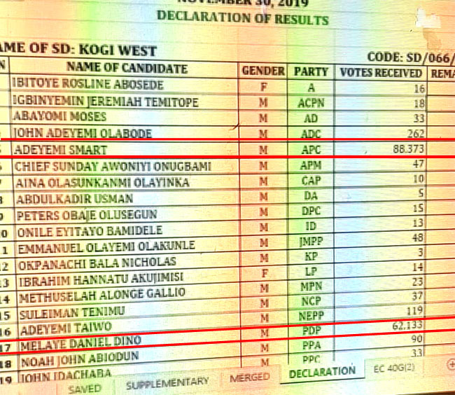 Kogi West's full result