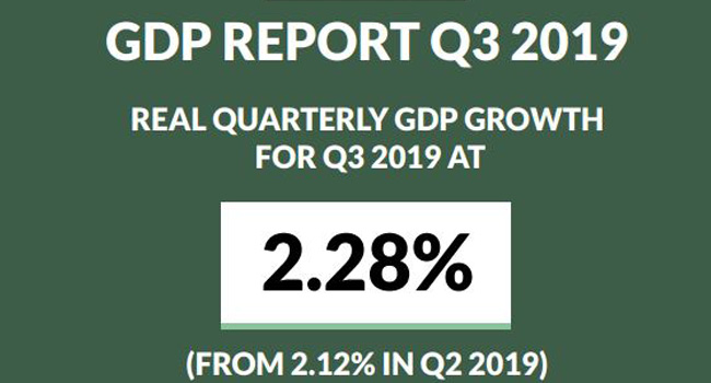 Nigeria's GDP Grows By 2.28% In Third Quater Of 2019