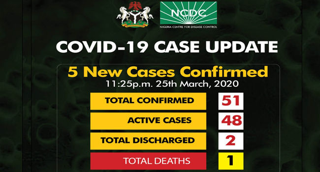 COVID-19: Nigeria Records Five New Cases, Total Infections Now 51