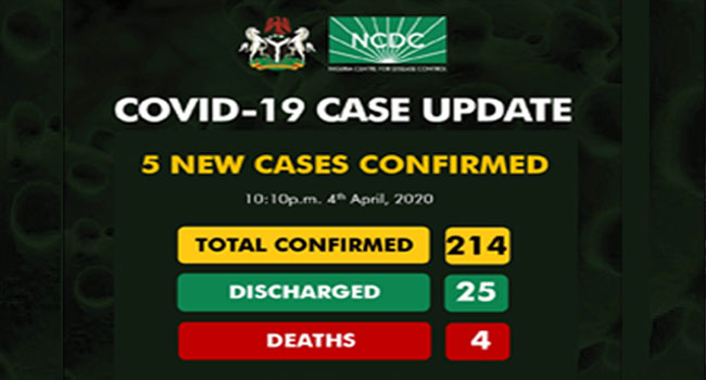 Five New COVID-19 Cases Confirmed, Total Infections Now 214