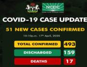 Nigeria recorded 51 new cases of the novel coronavirus on April 17, 2020.