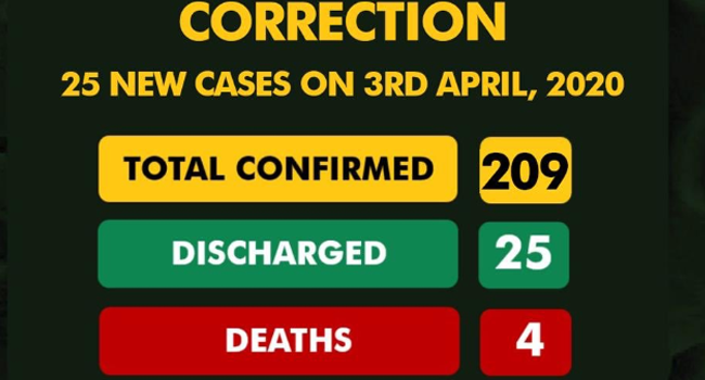 A screenshot, taken on April 4, 2020, of NCDC's updated figures for confirmed cases of COVID-19 in Nigeria.