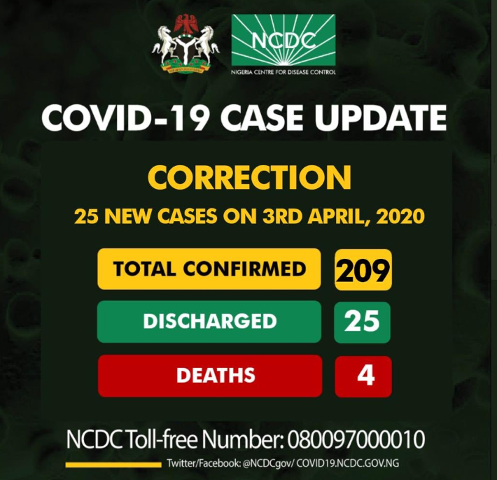 The NCDC's updated figures.
