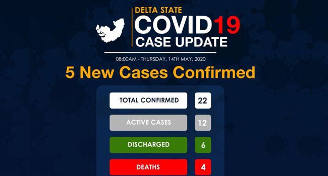 Delta State Records New COVID-19 Death