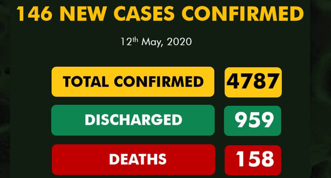 A graphic published by the Nigeria Centre for Disease Control displaying Nigeria's COVID-19 statistics on May 12, 2020.