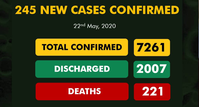A graphic created by the Nigeria Centre for Disease Control on May 22, 2020, displaying the nation's COVID-19 statistics.