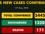 A graphic published by the Nigeria Centre for Disease Control (NCDC) on May 15, 2020, showing the nation's COVID-19 statistics.