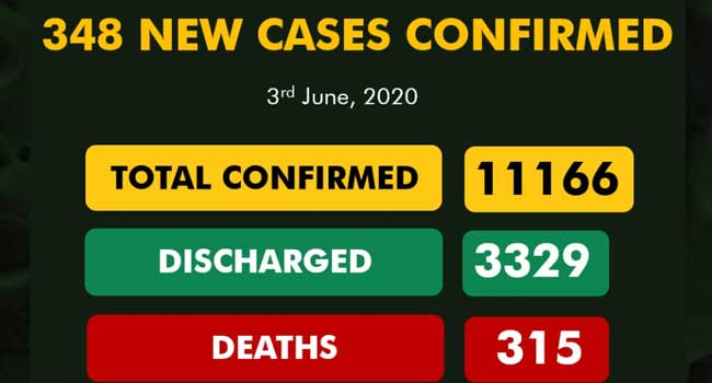 Nigeria Records 348 New COVID-19 Cases, Total Infections Exceed 11,000