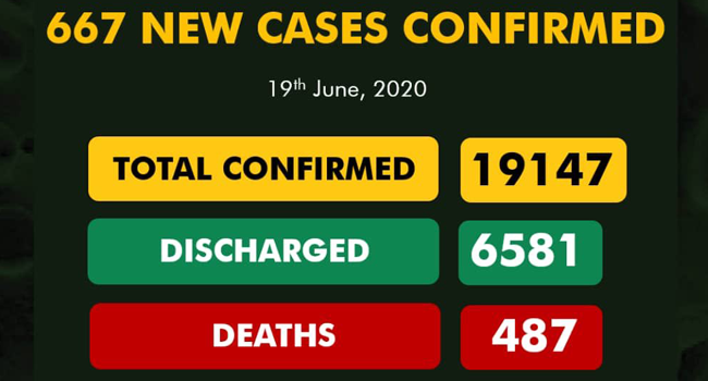 A graphic published by the Nigeria Centre for Disease Control on June 19, 2020, showing the nation's COVID-19 statistics.