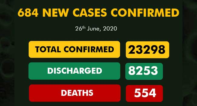 684 New Cases Of COVID-19 Recorded In Nigeria, Total Infections Exceed 23,000