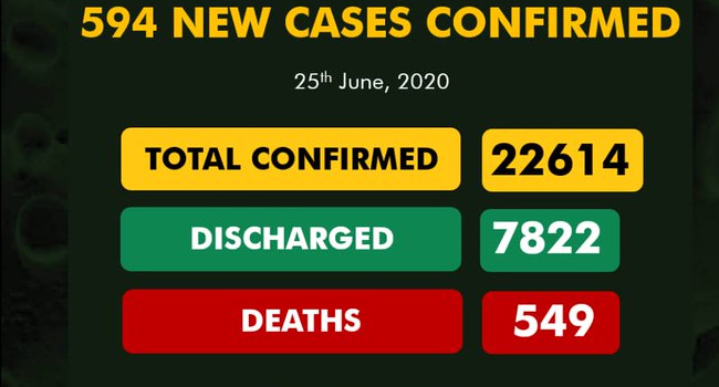 Lagos Tops Daily COVID-19 Chart As Nigeria Nears 23,000 Cases