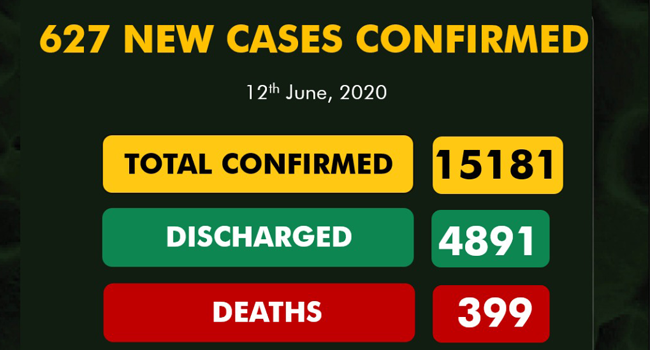 A graphic published by the Nigeria Centre for Disease Control (NCDC) on June 12, 2020, showing the nation's COVID-19 statistics.