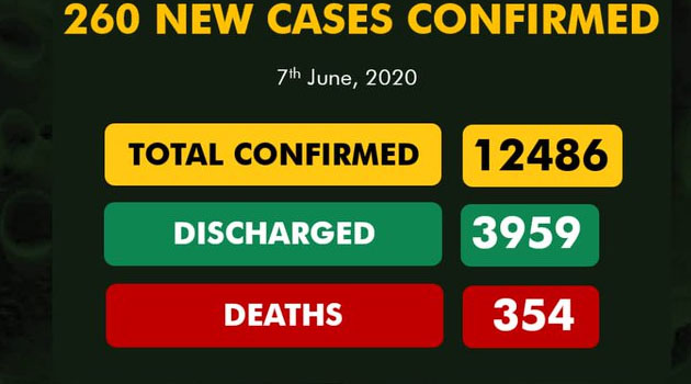 Nigeria Records 260 New COVID-19 Cases, Total Infections Now 12, 486