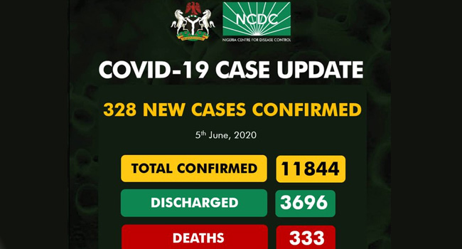 Nigeria Records 328 New COVID-19 Cases, Total Infections Now 11,844