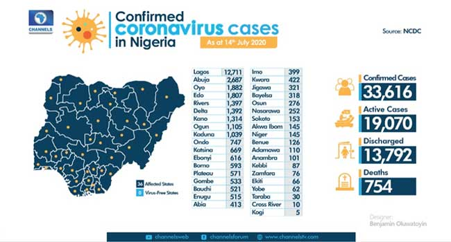 463 New COVID-19 Cases Recorded As Total Infections Rise To 33,616