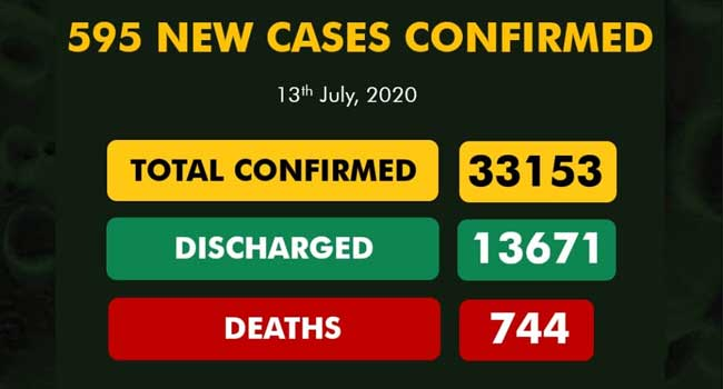 With 595 New Infections, Nigeria's COVID-19 Cases Exceed 33,000