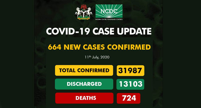 With 664 New Infections, COVID-19 Cases In Nigeria Near 32,000