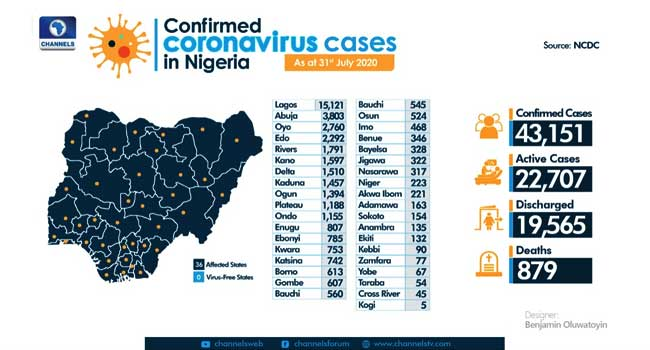 A breakdown of COVID-19 cases across the country, as of July 31, 2020. Designer: Benjamin Oluwatoyin/Channels TV