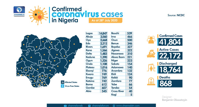 A graphic created on July 29, 2020, showing the nation's COVID-19 statistics. Designer: Benjamin Oluwatoyin/Channels TV