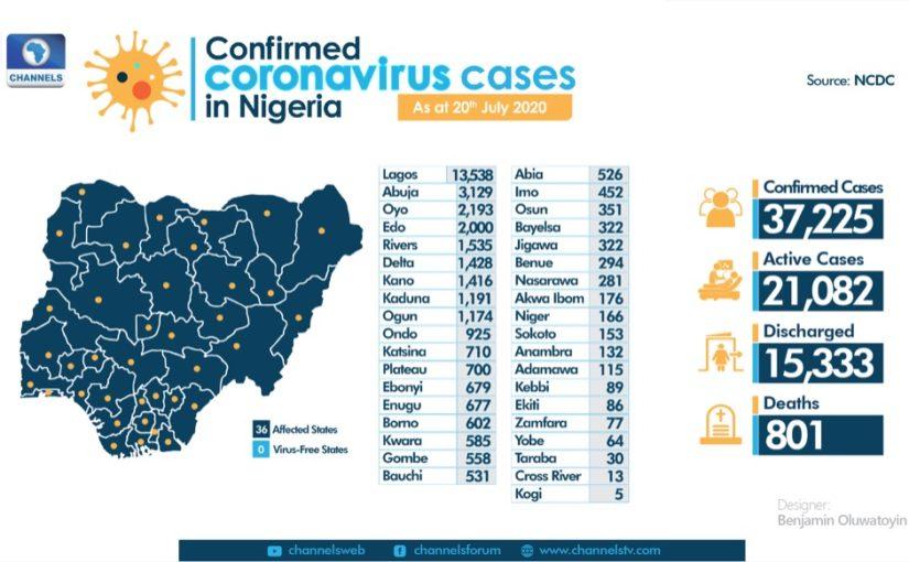 Nigeria's COVID-19 Death Toll Tops 800