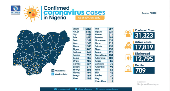 A graphic created on July 10, 2020, showing the nation's COVID-19 statistics. Designer: Benjamin Oluwatoyin/Channels TV