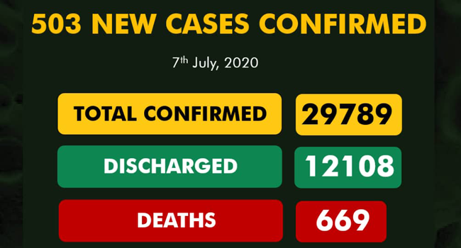 A graphic published by the Nigeria Centre for Disease Control on July 7, 2020, showing the nation's COVID-19 statistics.