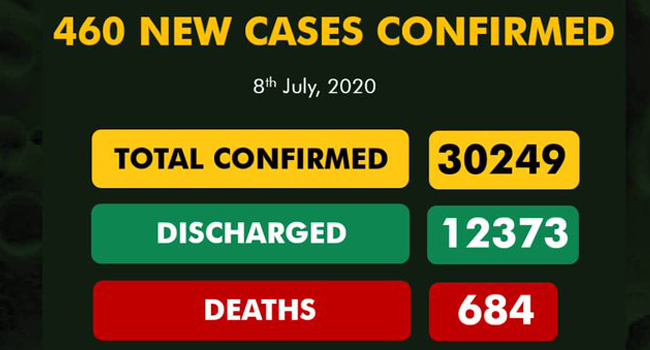 A graphic published by the Nigeria Centre for Disease Control on July 8, 2020, showing the nation's COVID-19 statistics.