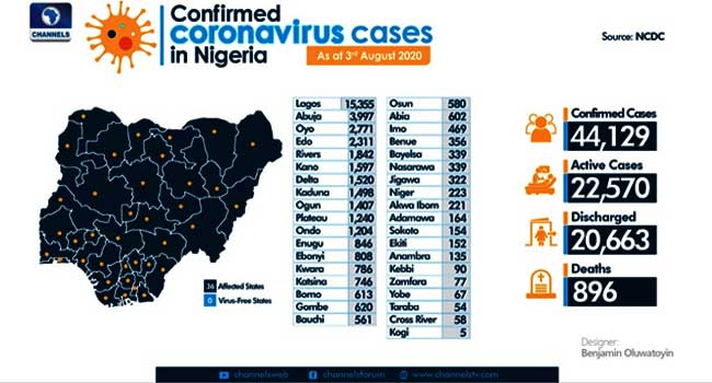 Nigeria Records 288 More COVID-19 Cases, Total Infections Exceed 44,000