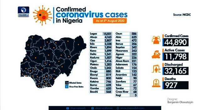 Nigeria Records 457 More COVID-19 Cases, Total Infections Now 44,890