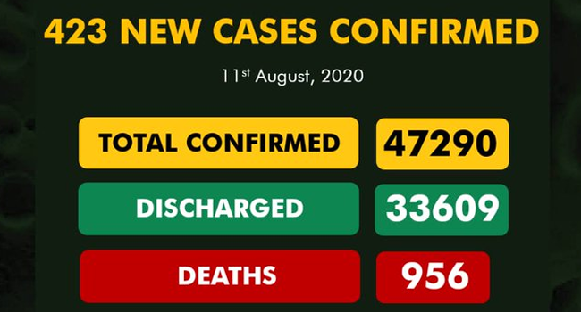 A graphic published on August 11, 2020 by the Nigeria Centre for Disease Control, showing the nation's COVID-19 statistics.