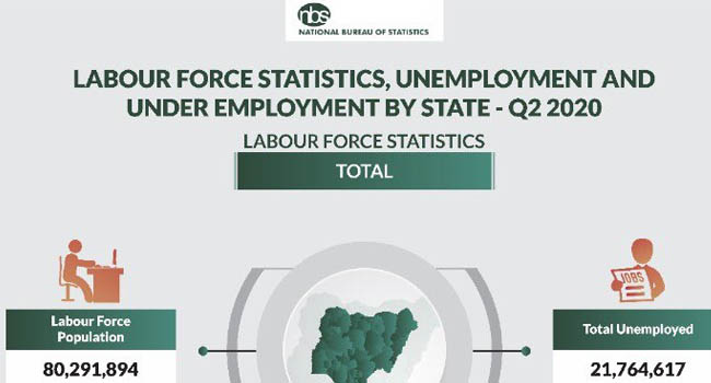 Nigeria's Unemployment Rate Rises To 27.1% – NBS
